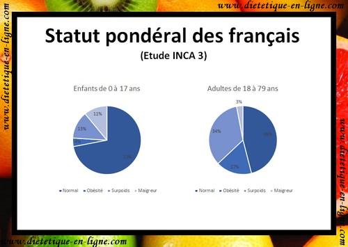 INCA 3 : statut pondéral des français