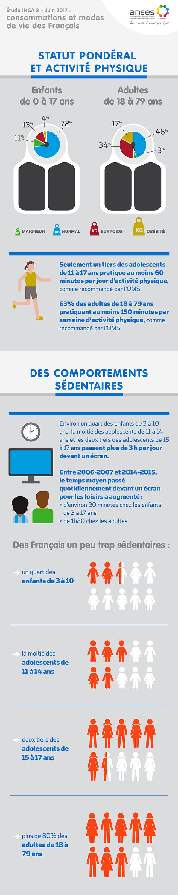 Niveau de sédentarité des français : des chiffres alarmant !