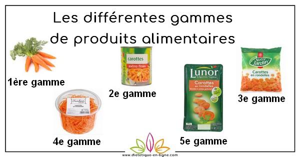 Les différentes gammes de produits alimentaires