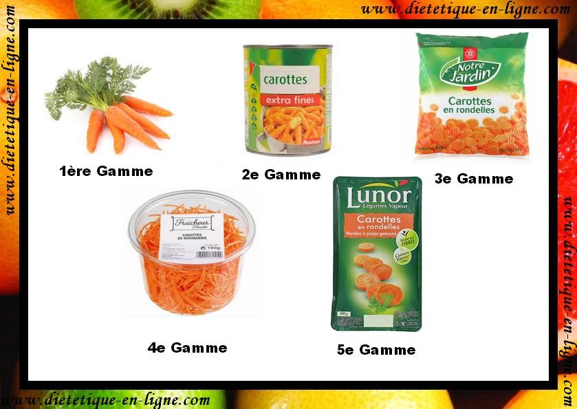 Les 6 gammes de produits alimentaires