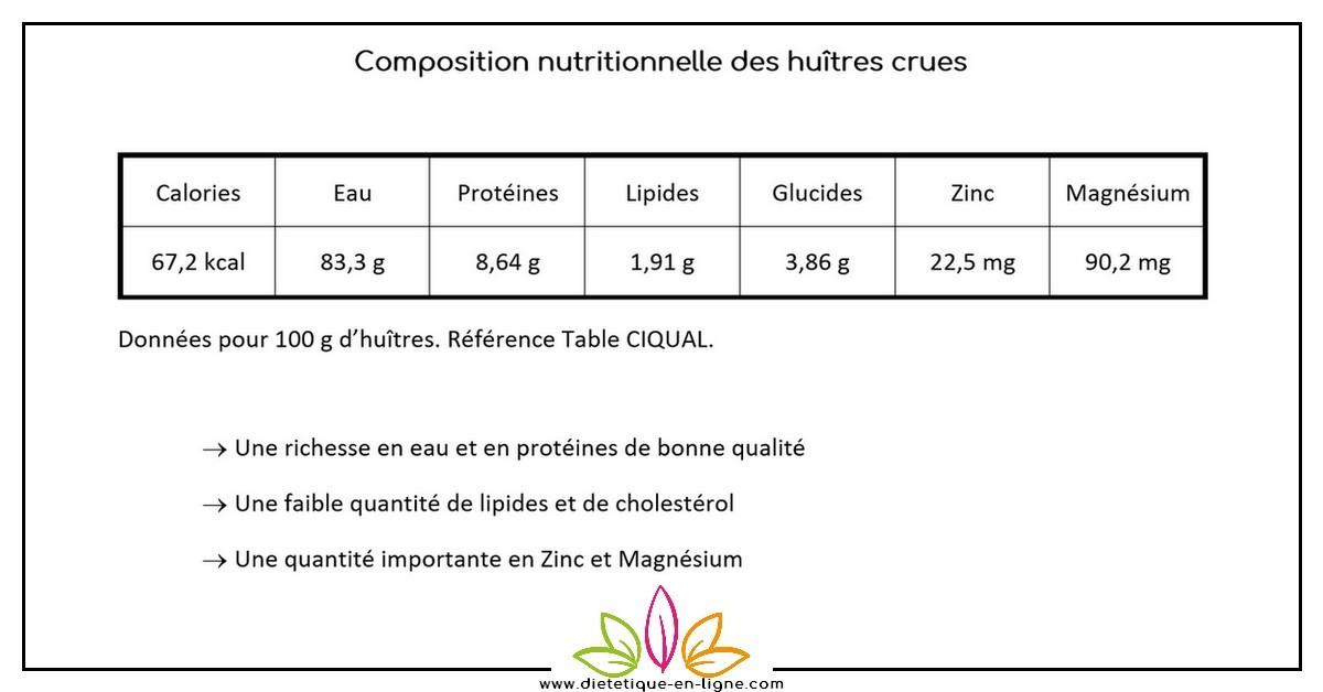 Calories des Huîtres et Bienfaits
