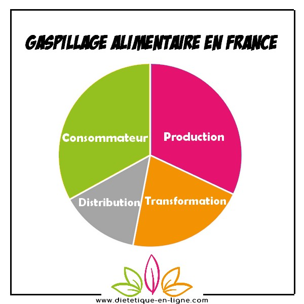 Gaspillage Alimentaire France